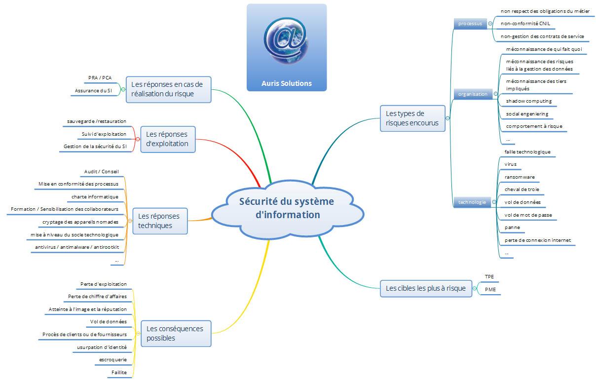 Auris Solutions : nous sécurisons votre système d'information